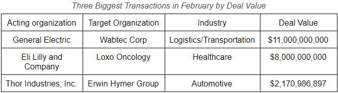 M&A Table Feb 2019