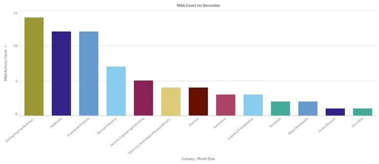 Graph Dec 2020