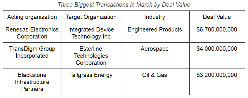 Table M&A March 2019
