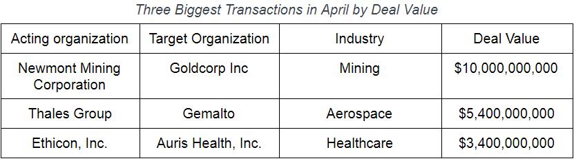 MnA Apr 2019 Table 2