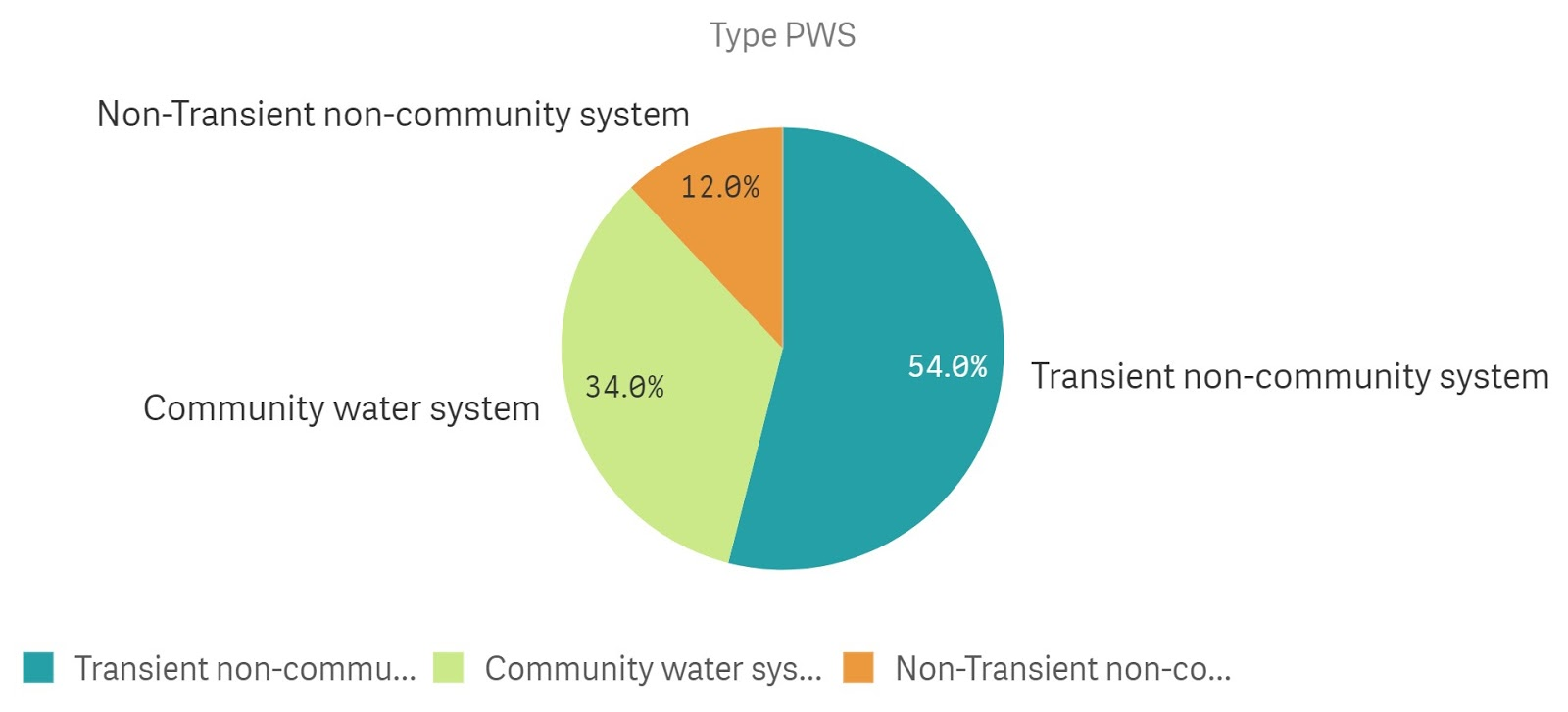 public-water-system-mix-in-the-us-water-market