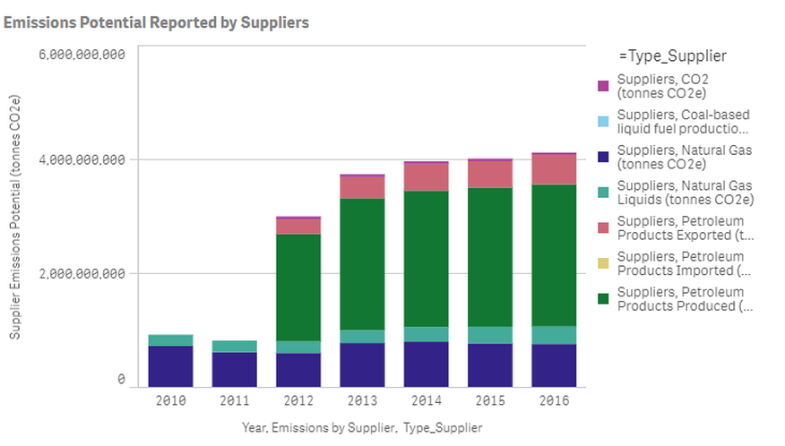 Supplier-Related Emissions
